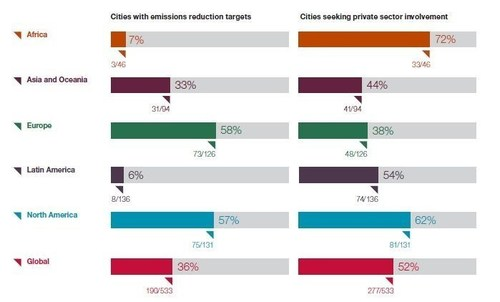 Emissions reduction vs demand for collaboration (PRNewsFoto/CDP)