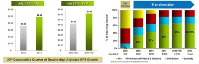 POL Q3 2014 Earnings Release Charts