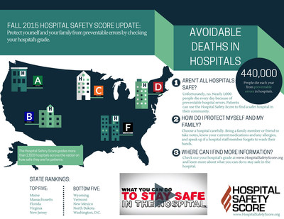 Latest Hospital Safety Scores show importance of checking your local hospital's grade.