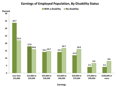 According to the U.S. Census Bureau, individuals with disabilities were less likely to be employed than individuals without disabilities, and those who were employed typically held jobs with lower earnings and earned less than their colleagues without disabilities. More than half of workers with disabilities (52 percent) earned less than $25,000 in the previous year, compared with 38 percent of workers without disabilities. This translates into an earnings gap where individuals with disabilities earn about 75 percent of what workers without disabilities earn.  (PRNewsFoto/U.S. Census Bureau)