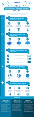 Philips World Sleep Day Infographic: Everyone Sleeps... But Do You Sleep Well?  (PRNewsFoto/Royal Philips)