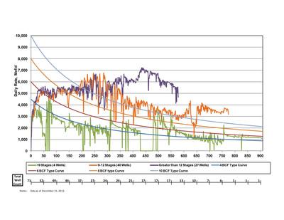 Figure 1.  (PRNewsFoto/Southwestern Energy Company)