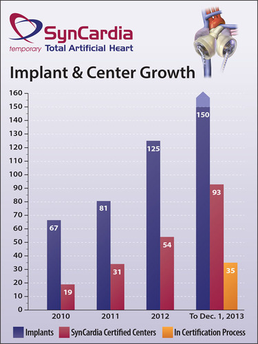 SynCardia Systems, Inc. has shown significant and steady growth in the number of Total Artificial Implants and SynCardia Certified Centers since 2010. On Nov. 26, the 150th SynCardia Heart was implanted in 2013 for another record-breaking year.  (PRNewsFoto/SynCardia Systems, Inc.)