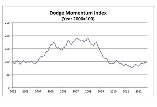 Dodge Momentum Index October 2012.  (PRNewsFoto/McGraw-Hill Construction)