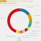 Solo Practice Market Share