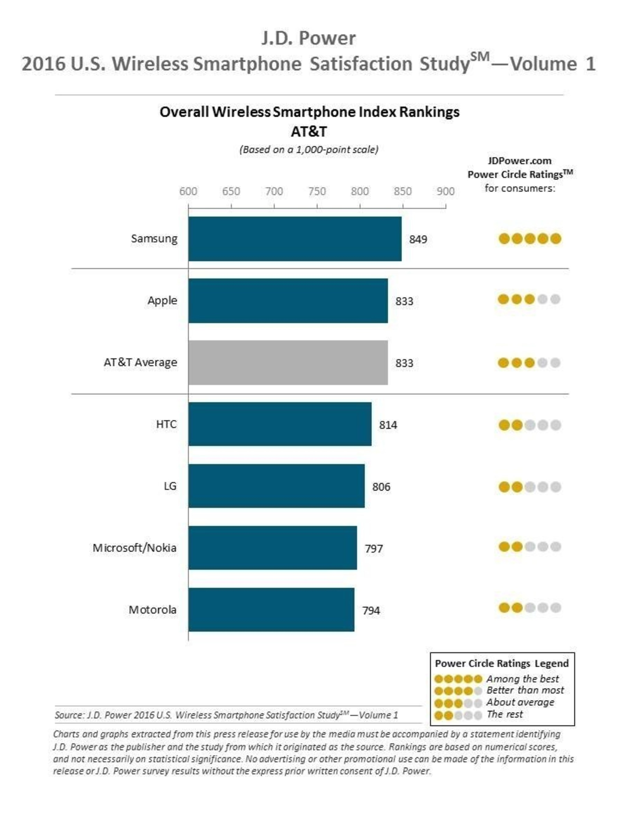 2016 J.D. Power Wireless Smartphone Ranking AT&T