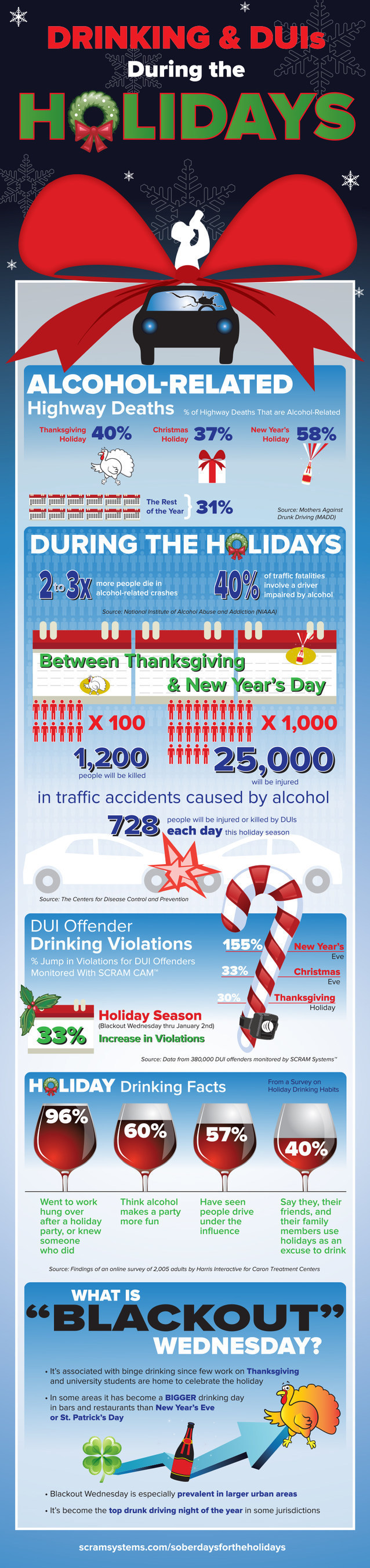 Infographic from Alcohol Monitoring Systems highlights alarming increases in binge drinking, DUIs between ...
