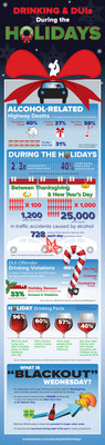 Infographic from Alcohol Monitoring Systems highlights alarming increases in binge drinking, DUIs between Thanksgiving eve and New Year's Day.