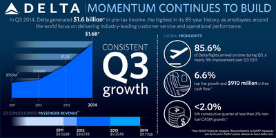 Delta Announces September Quarter Profit