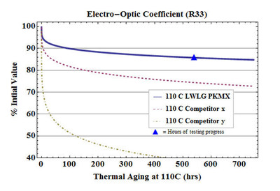 Lightwave Logic Announces Current Thermal Aging Results Exceed Commercial Requirements