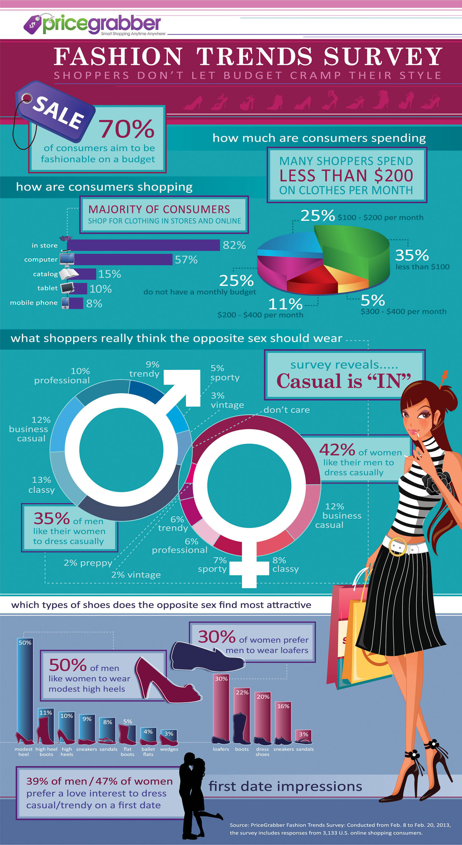 PriceGrabber Fashion Trends Survey Reveals Majority of Consumers Aim to Stay Fashionable on a Budget.  ...