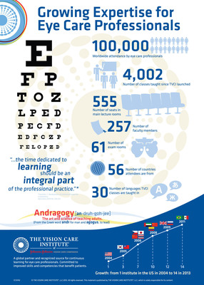 THE VISION CARE INSTITUTE® Achieves 100,000 Participants And Demonstrates Impact On Eye Care Practices Worldwide