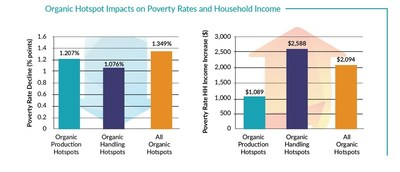 Organic hotspots' impact on poverty rates, household income