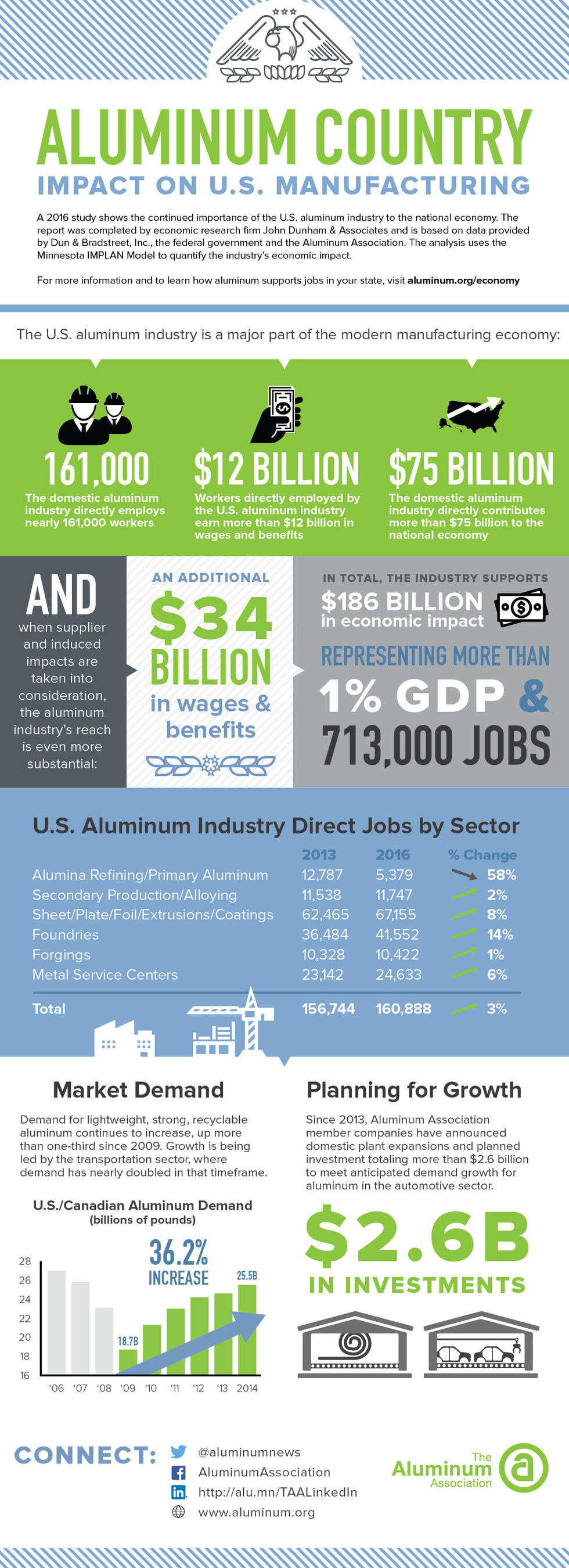 The U.S. aluminum industry is a vital part of the American manufacturing base directly employing nearly 161,000 workers and contributing more than $75 billion to the national economy. When supplier and induced impacts are taken into consideration, the industry is responsible for nearly 713,000 jobs and $186 billion in economic impact - more than 1 percent of national GDP.