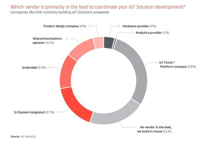 New IoT Analytics global research study shows IoT cloud platform companies (with 29%) are firmly in the lead to coordinate IoT solution development projects in 2016, according to 144 companies surveyed currently developing IoT solutions.
