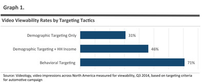 Advanced ad targeting, and subsequently ad relevancy, improved viewability rankings significantly compared to those targeted by demographics only.