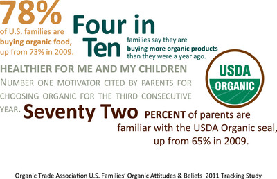 Findings from OTA's consumer study.  (PRNewsFoto/Organic Trade Association)