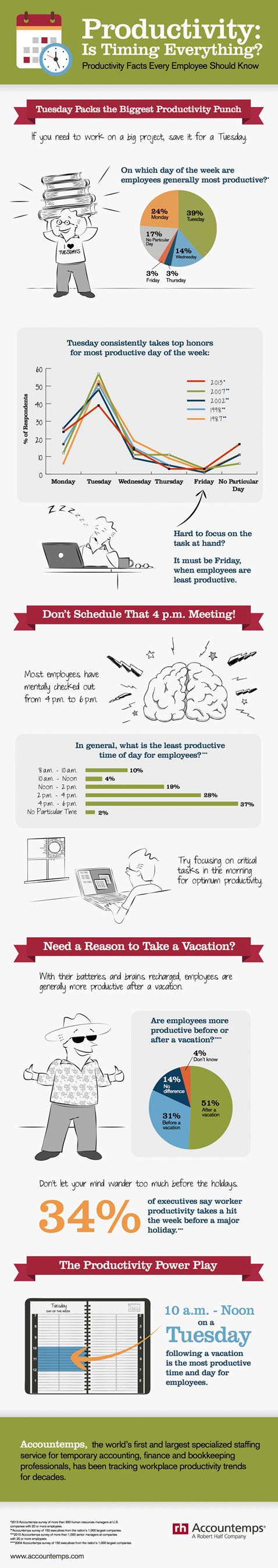 Accountemps worker productivity infographic.  (PRNewsFoto/Accountemps)
