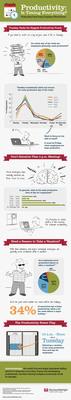 Accountemps worker productivity infographic.  (PRNewsFoto/Accountemps)