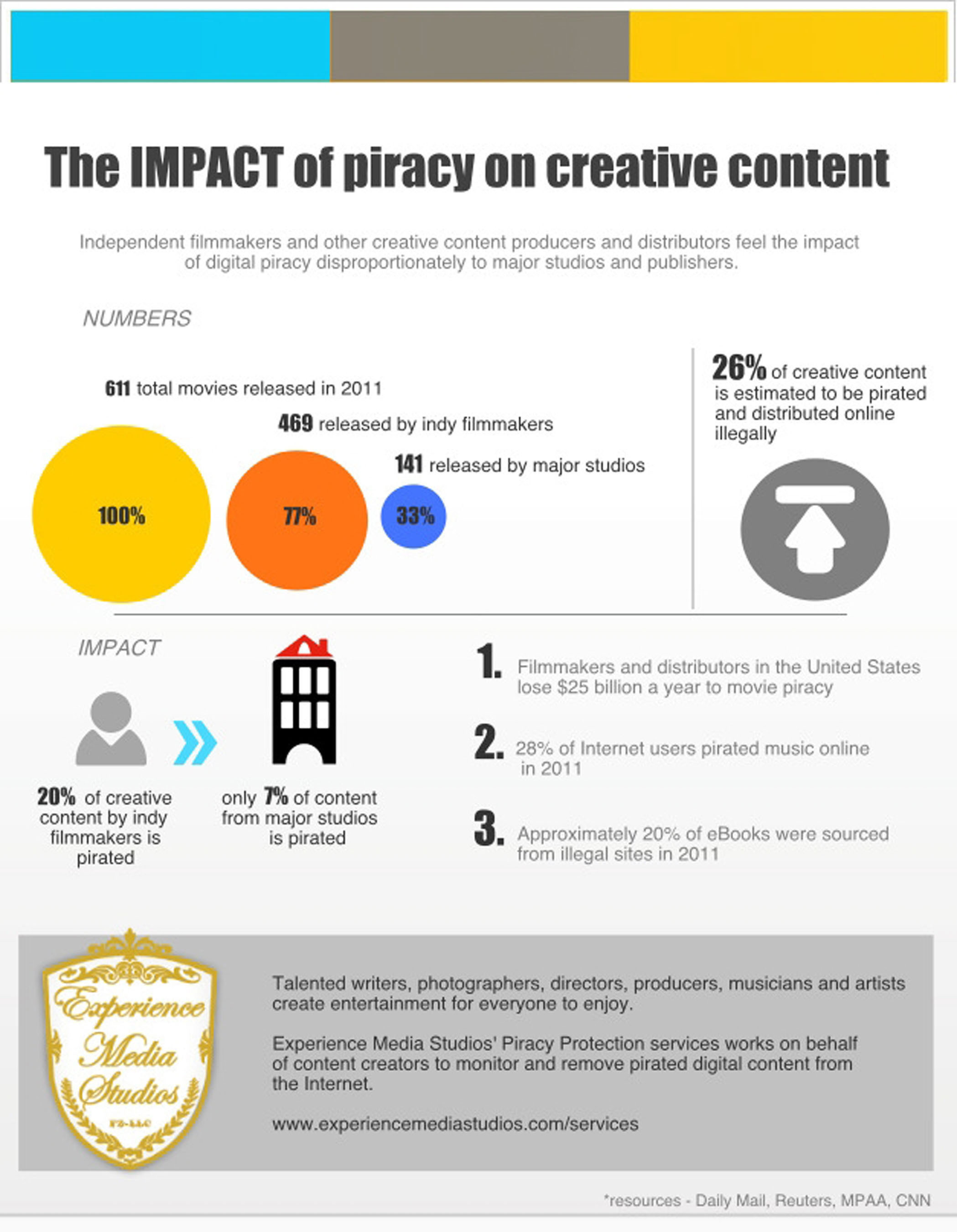 essay on pro piracy of entertainment media