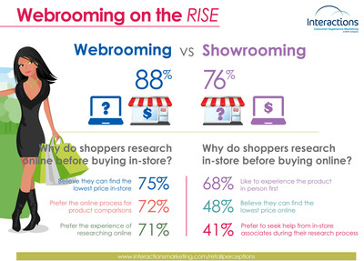 Retail perceptions: Webrooming on the RISE (PRNewsFoto/Interactions)