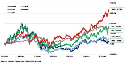 PulteGroup Performance vs. Peers Since July 2003