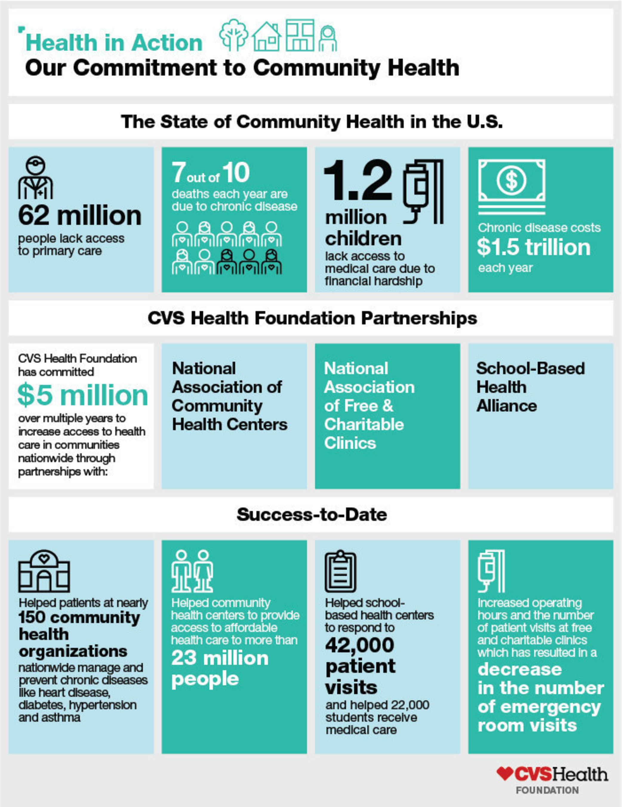 cvs health foundation  5 million community health
