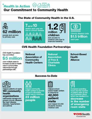 CVS Health in Action