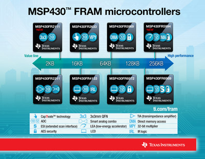 TI expands its MSP430 FRAM microcontroller portfolio with a wide range of memory, smaller packages and advanced processing capabilities.