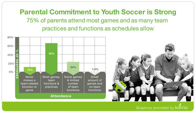 New National Youth Soccer Leadership Survey Reveals Parents More Committed and Better Behaved