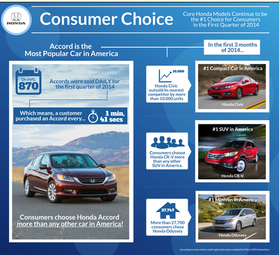 Honda Accord Takes Early Lead as America's Most Popular Car in 2014 Based on Retail Registrations (PRNewsFoto/American Honda Motor Co., Inc.)