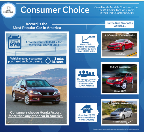 Honda Accord Takes Early Lead as America's Most Popular Car in 2014 Based on Retail Registrations  ...