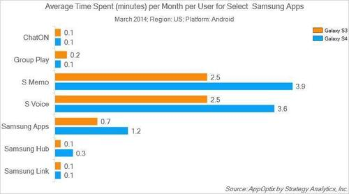 Average Time Spent (minutes) per Month per User for Select Samsung Apps (PRNewsFoto/Strategy Analytics)