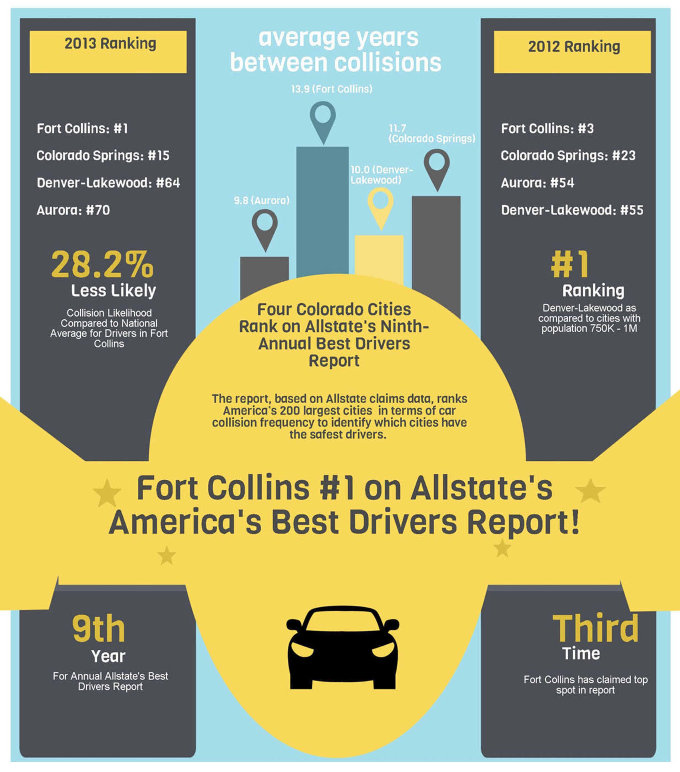 Colorado's Best Driving Cities on Allstate's America's Best Drivers Report.  (PRNewsFoto/Allstate Insurance Company)