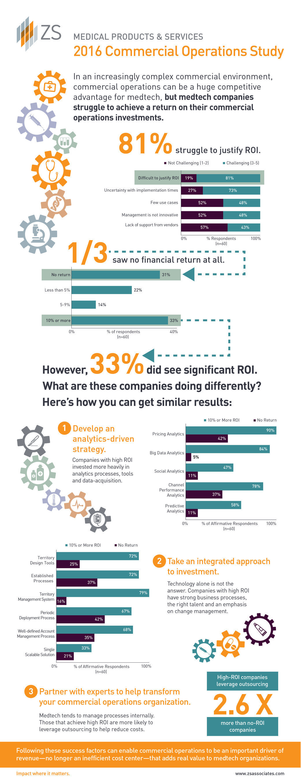 New study from global sales and marketing firm ZS finds that while more than 80 percent of medtech companies struggle to realize a return on their commercial operations investments, the companies that do this effectively share three keys to success: they prioritize analytics, adopt an integrated approach to investments and leverage external partners.