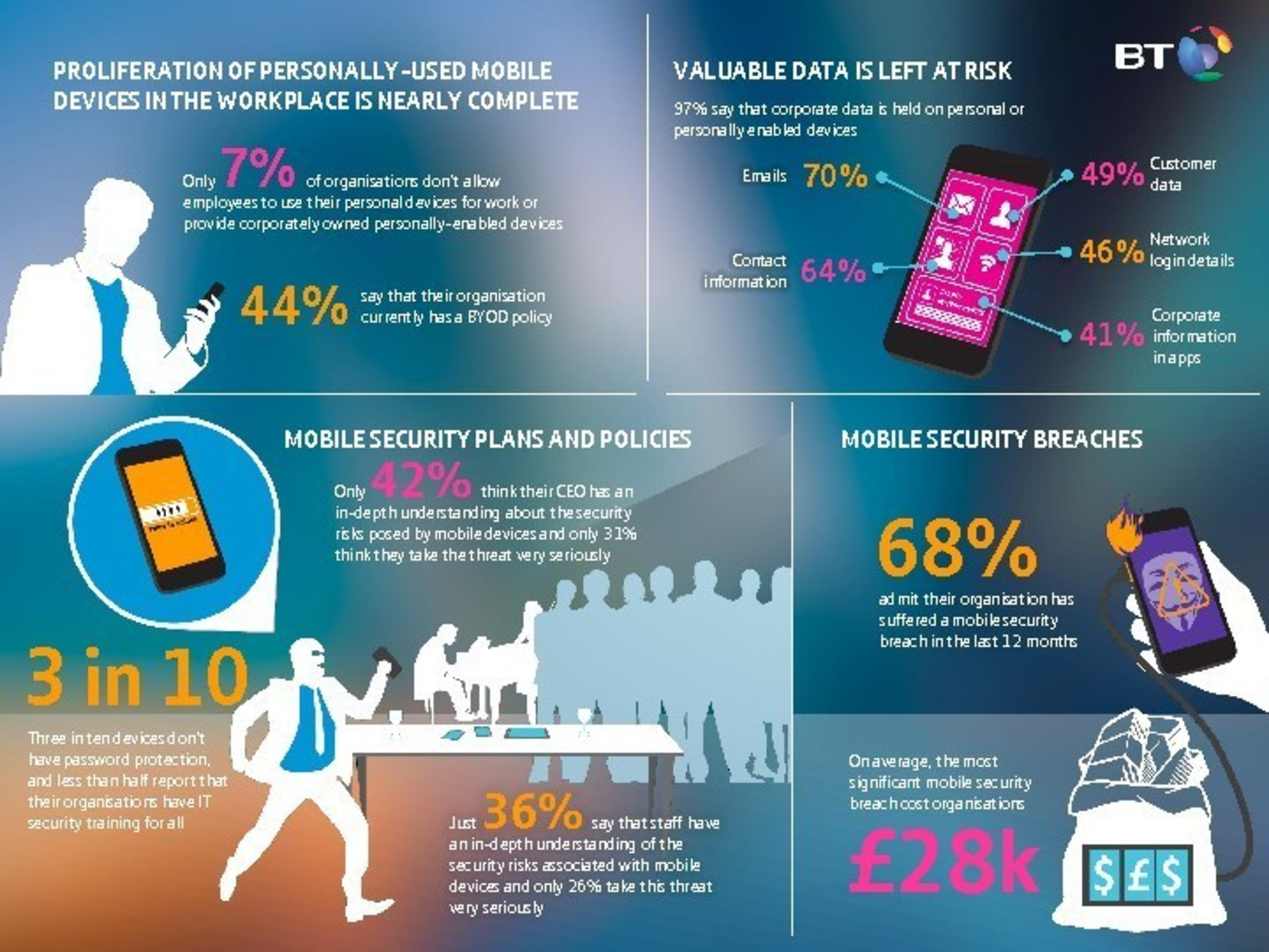 Infographic: Mobile devices represent a significant security risk for business finds a new global study from BT
