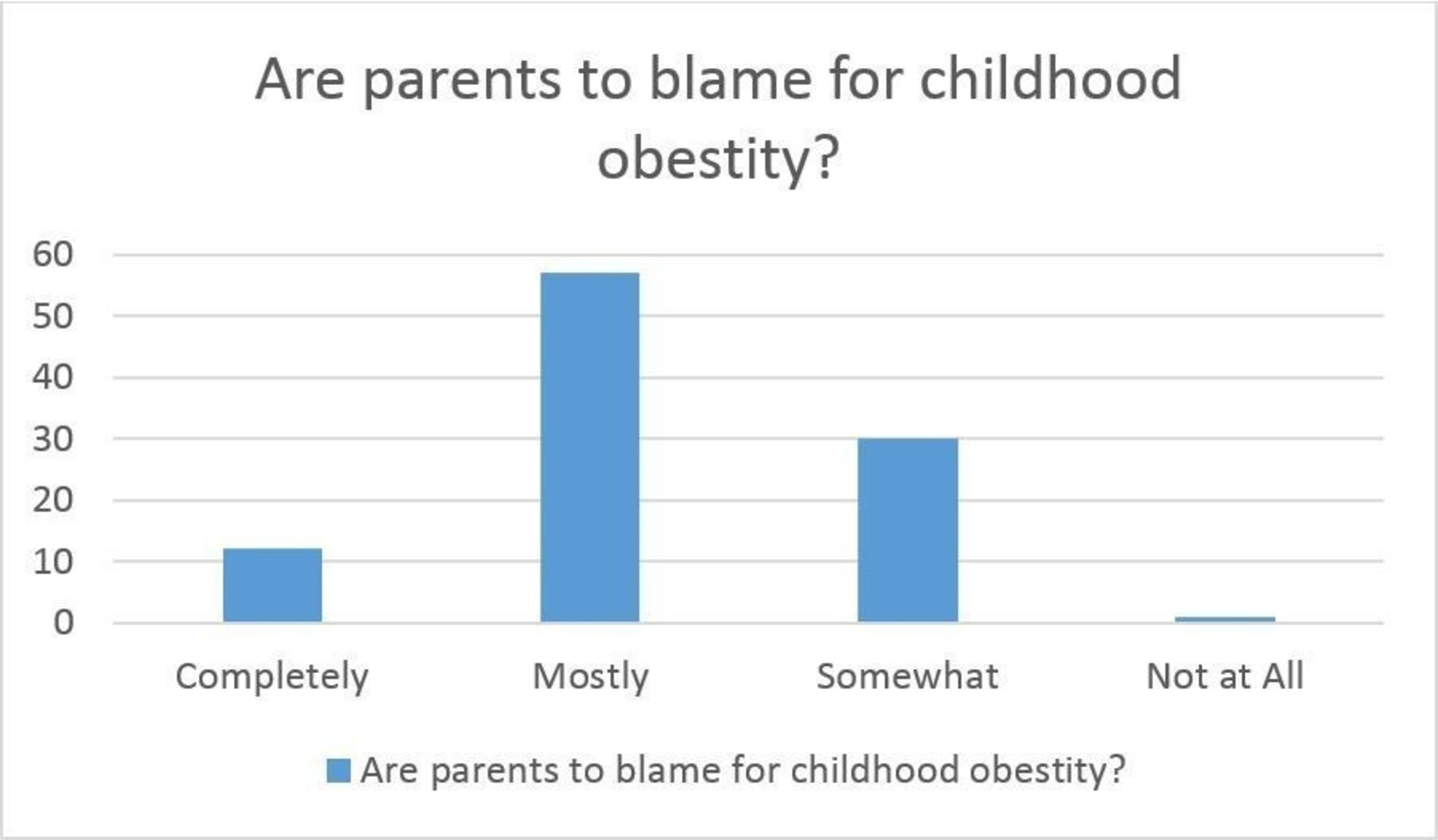 SERMO Poll on Childhood Obesity
