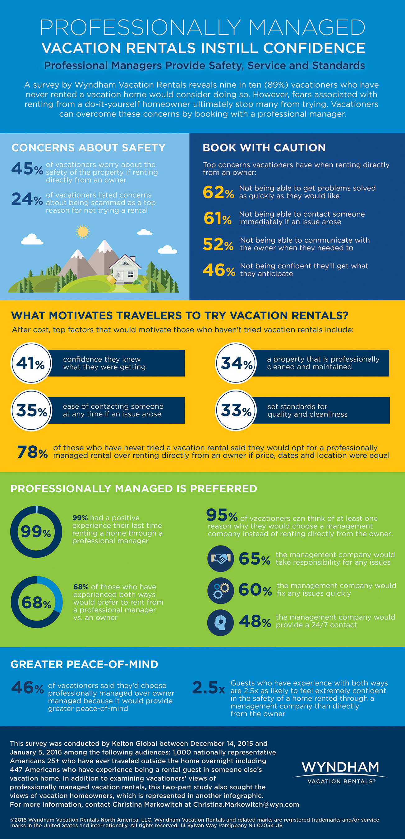 A survey by Wyndham Vacation Rentals reveals nine in ten (89%) vacationers who have never rented a vacation home would consider doing so. But fears associated with renting from a do-it-yourself homeowner stop many from trying.