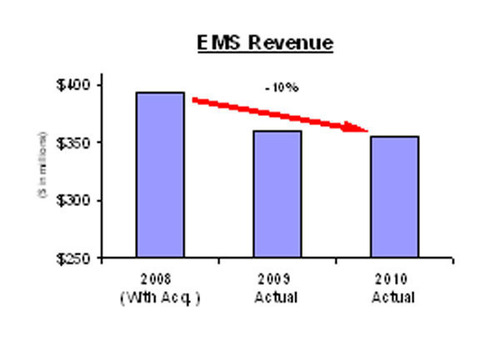 MMI Investments, L.P. Files Definitive Proxy Statement and Issues Letter to EMS Technologies