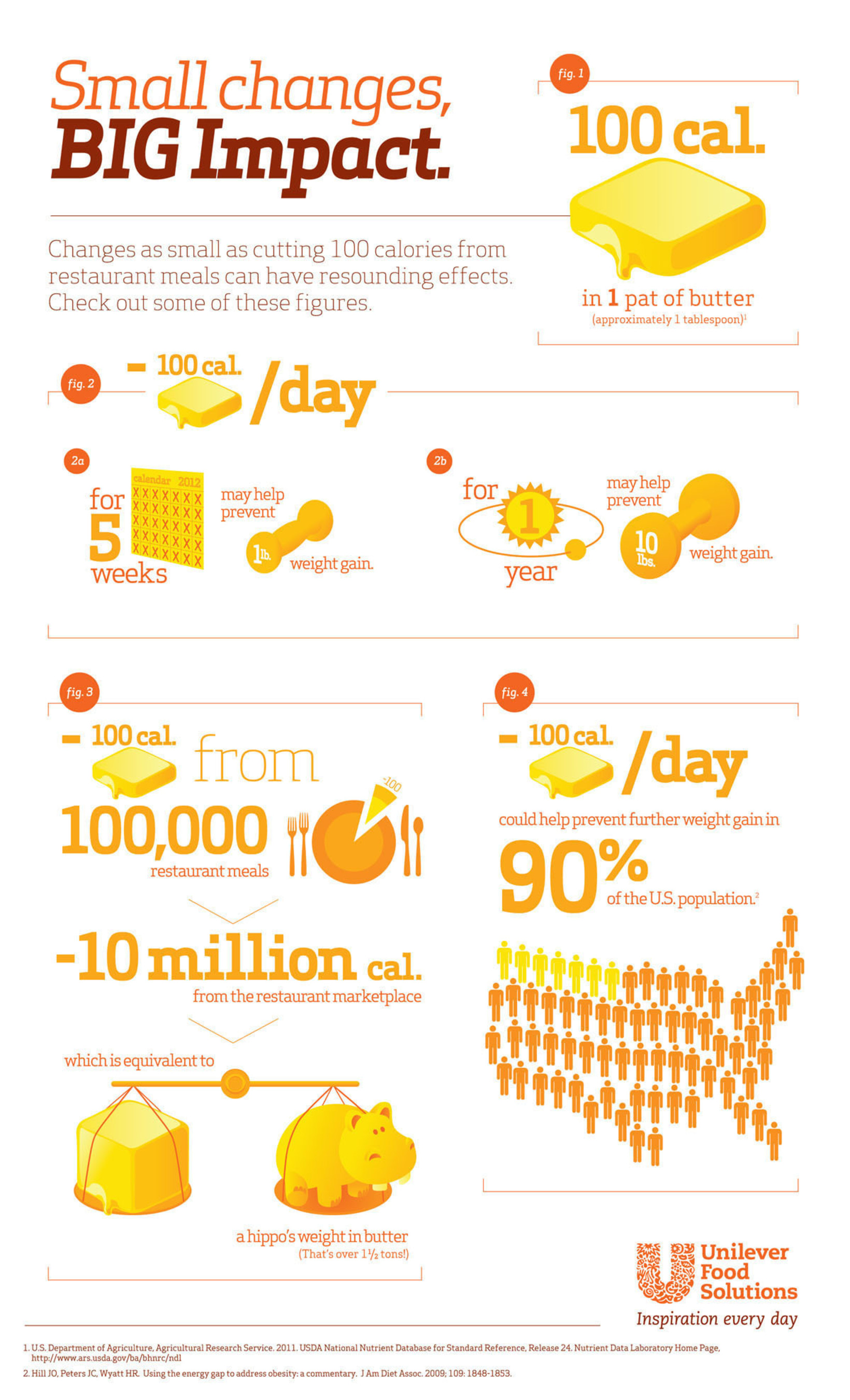 Unilever Food Solutions Asks Food Service Operators to Join in Goal to Eliminate 10 Million