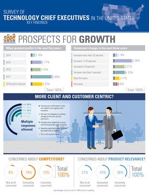 U.S. Technology CEOs' views on growth prospects, according to KPMG survey.
