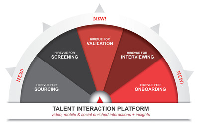 Digital recruiting provider HireVue, today announced its expanded Talent Interaction Platform. The cloud-based platform includes new offerings that help employers rapidly source top talent, evaluate candidates skills, and enhance the onboarding process for new employees.  (PRNewsFoto/HireVue)