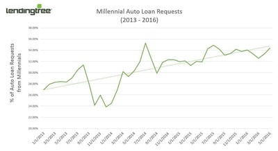 Millennial Auto Loan Requests