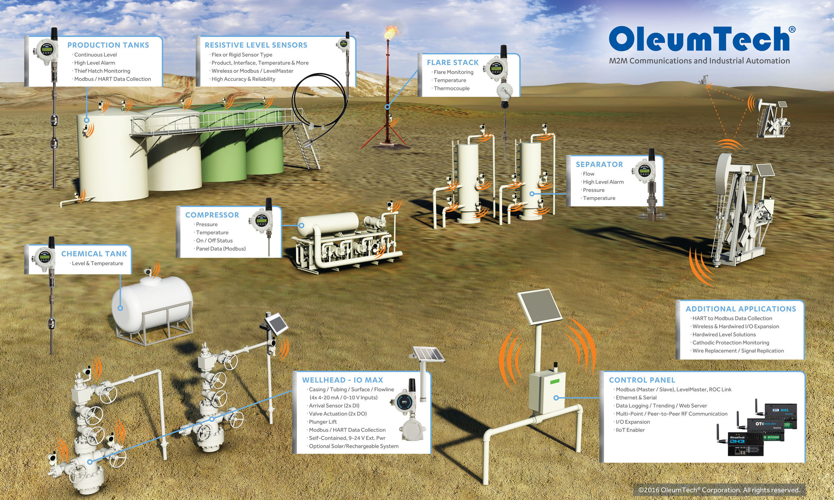 Oleumtech Wireless Sensor Networks Are Enabling Oil Gas Operators Modbus Wiring Diagram Automation Direct Network Applications In Og