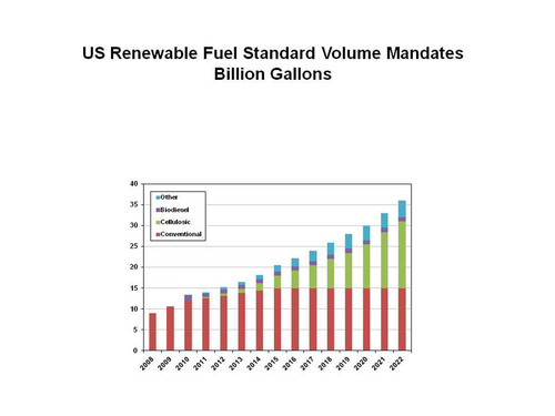 US Renewable Fuel Standard Volume Mandates Billion Gallons.  (PRNewsFoto/RISI)
