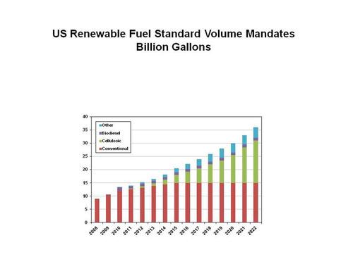 US Renewable Fuel Standard Volume Mandates Billion Gallons. (PRNewsFoto/RISI) (PRNewsFoto/RISI)