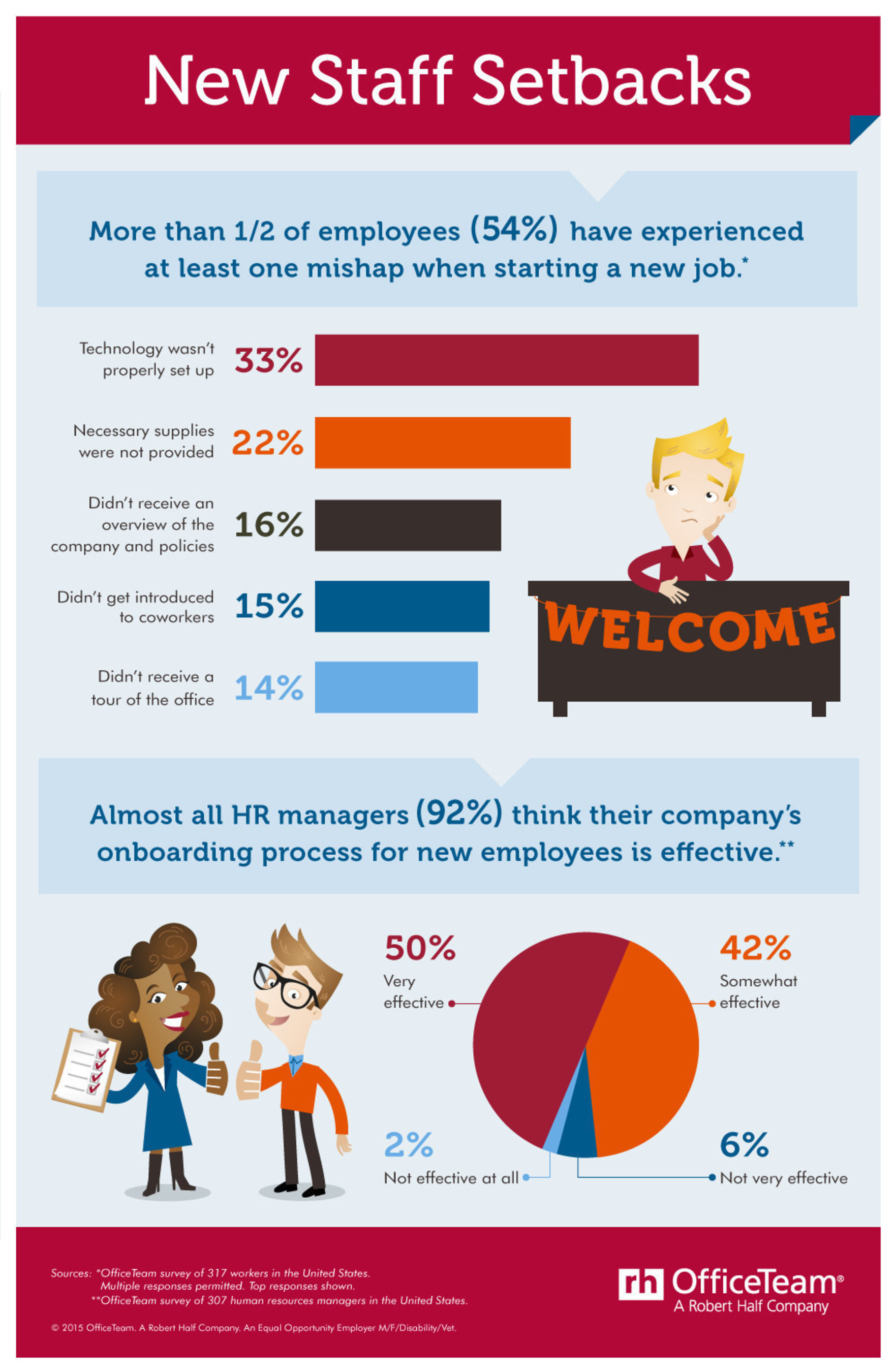 According to research from OfficeTeam, more than half (54 percent) of workers said they've experienced at ...