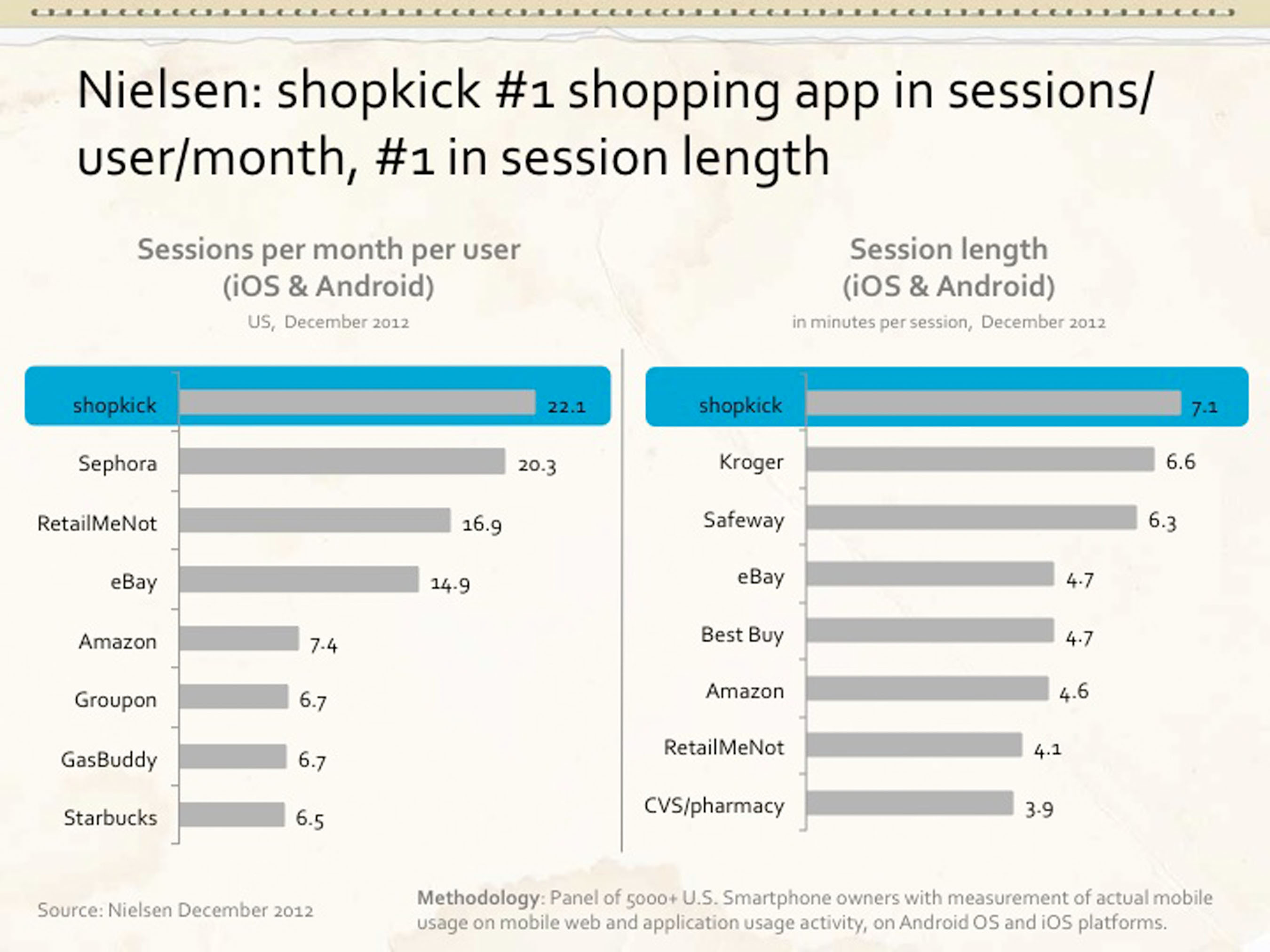 Nielsen: shopkick #1 shopping app in sessions/user/month, #1 in session length. (PRNewsFoto/shopkick) ...