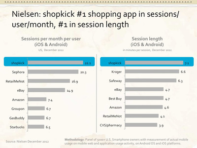 Nielsen: shopkick #1 shopping app in sessions/user/month, #1 in session length.  (PRNewsFoto/shopkick)