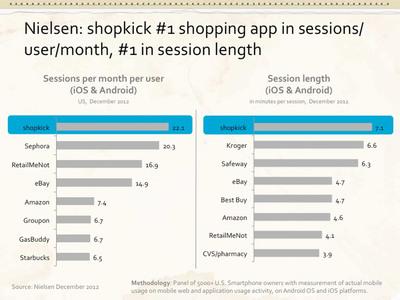 Nielsen: shopkick #1 shopping app in sessions/user/month, #1 in session length. (PRNewsFoto/shopkick) (PRNewsFoto/SHOPKICK)